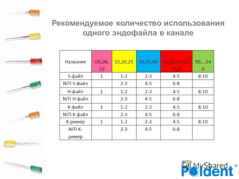 Рекомендуемое количество использования одного эндофайла в канале Название O6,08, 10 15,20,2530,35,40 45,50,55,60, 70,80 90,…14 0 S-файл11-22-34-58-10 NiTi S-файл2-34-56-8 H-файл11-22-34-58-10 NiTi H-файл2-34-56-8 K-файл11-22-34-58-10 NiTi K-файл2-34-