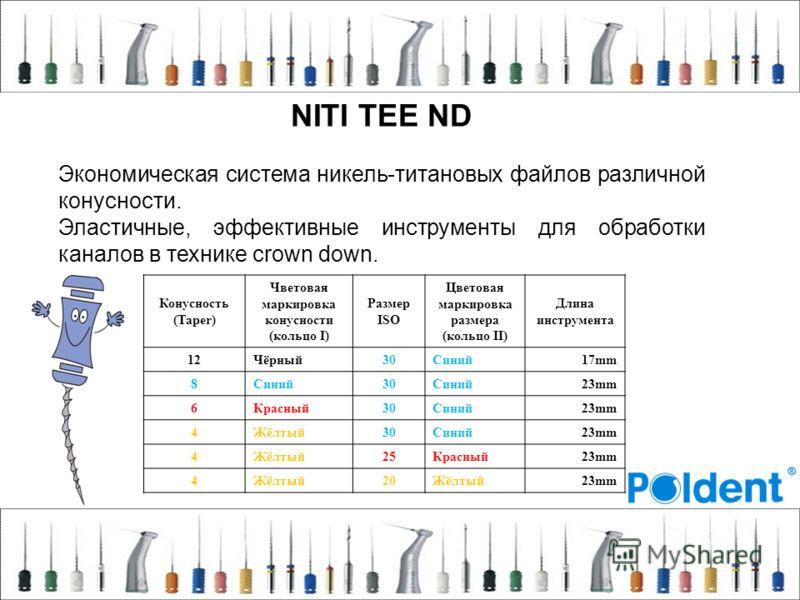 NITI TEE ND Экономическая система никель-титановых файлов различной конусности. Эластичные, эффективные инструменты для обработки каналов в технике crown down. Конусность (Taper) Чветовая маркировка конусности (кольцо I) Размер ISO Цветовая маркировк