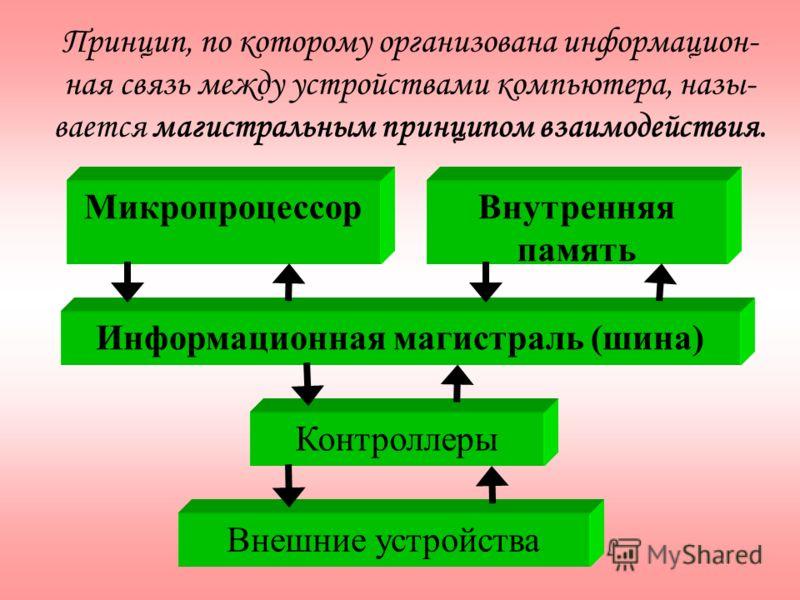 Информационная магистраль (шина) Микропроцессор Контроллеры Внешние устройства Внутренняя память Принцип, по которому организована информацион- ная связь между устройствами компьютера, назы- вается магистральным принципом взаимодействия.