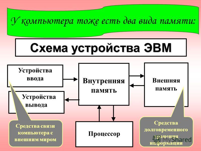 У компьютера тоже есть два вида памяти: Схема устройства ЭВМ Внутренняя память Устройства ввода Устройства вывода Внешняя память Процессор Средства связи компьютера с внешним миром Средства долговременного хранения информации