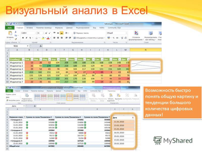 Click to edit headline title style Click to edit body copy. Визуальный анализ в Excel Возможность быстро понять общую картину и тенденции большого количества цифровых данных!
