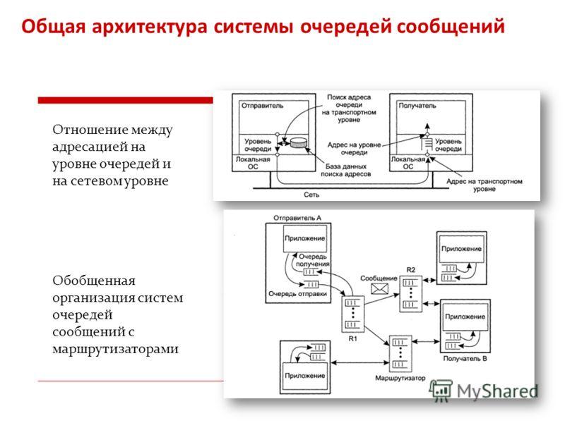 Общая архитектура системы очередей сообщений Отношение между адресацией на уровне очередей и на сетевом уровне Обобщенная организация систем очередей сообщений с маршрутизаторами