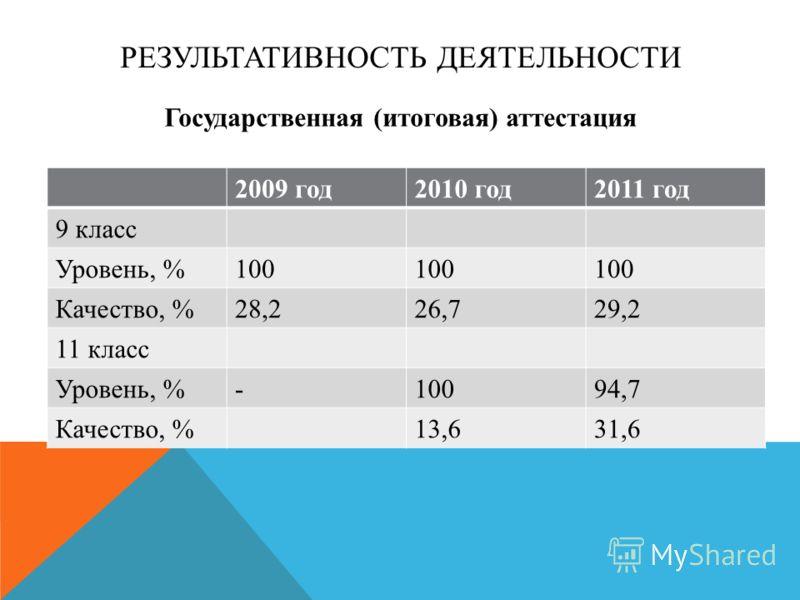 РЕЗУЛЬТАТИВНОСТЬ ДЕЯТЕЛЬНОСТИ Государственная (итоговая) аттестация 2009 год2010 год2011 год 9 класс Уровень, %100 Качество, %28,226,729,2 11 класс Уровень, %-10094,7 Качество, %13,631,6