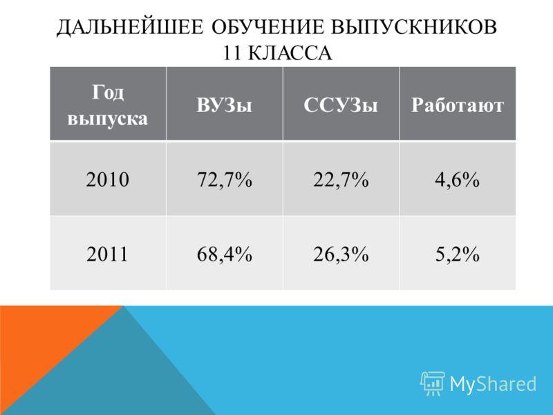 ДАЛЬНЕЙШЕЕ ОБУЧЕНИЕ ВЫПУСКНИКОВ 11 КЛАССА Год выпуска ВУЗыССУЗыРаботают 201072,7%22,7%4,6% 201168,4%26,3%5,2%