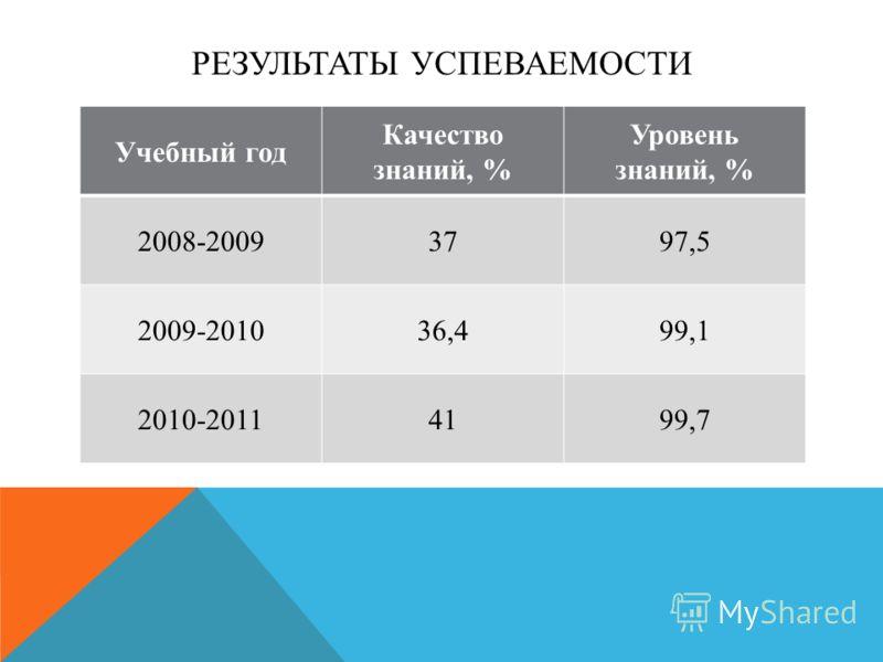 РЕЗУЛЬТАТЫ УСПЕВАЕМОСТИ Учебный год Качество знаний, % Уровень знаний, % 2008-20093797,5 2009-201036,499,1 2010-20114199,7