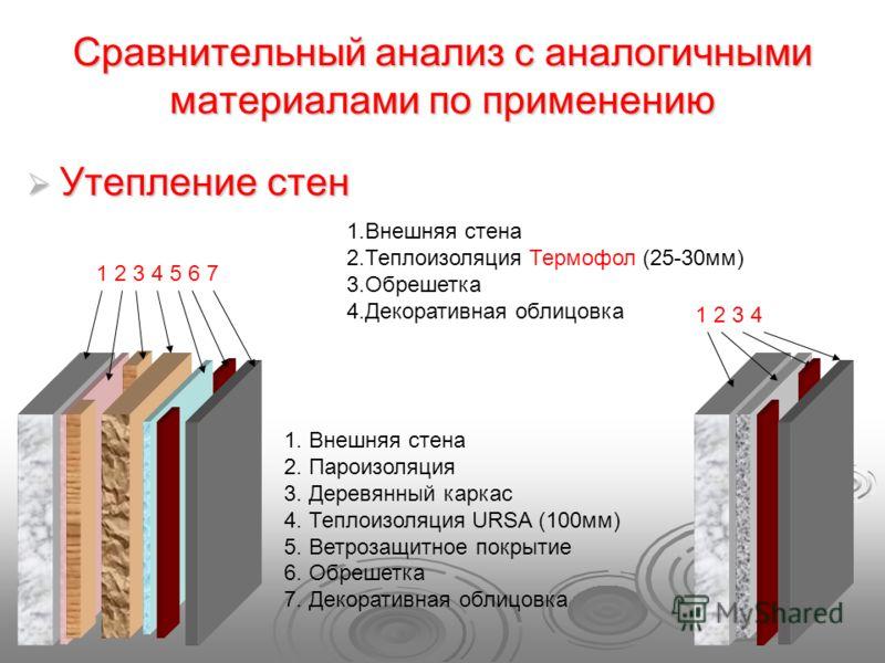 Сравнительный анализ с аналогичными материалами по применению 1.Внешняя стена 2.Теплоизоляция Термофол (25-30мм) 3.Обрешетка 4.Декоративная облицовка 1 2 3 4 Утепление стен Утепление стен 1 2 3 4 5 6 7 1. Внешняя стена 2. Пароизоляция 3. Деревянный к