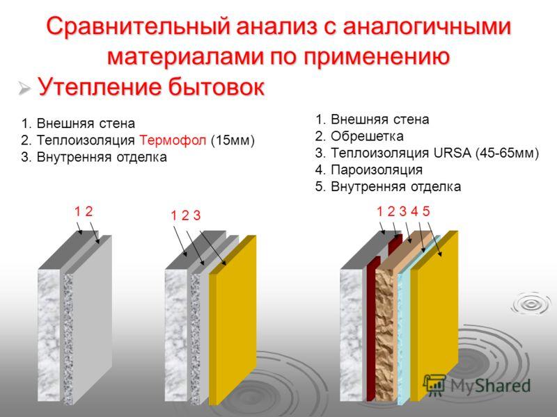 Сравнительный анализ с аналогичными материалами по применению Утепление бытовок Утепление бытовок 1 2 3 4 5 1 2 3 1 2 1. Внешняя стена 2. Теплоизоляция Термофол (15мм) 3. Внутренняя отделка 1. Внешняя стена 2. Обрешетка 3. Теплоизоляция URSA (45-65мм