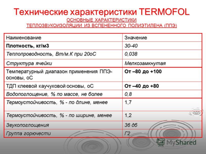 Технические характеристики TERMOFOL OСНОВНЫЕ ХАРАКТЕРИСТИКИ ТЕПЛОЗВУКОИЗОЛЯЦИИ ИЗ ВСПЕНЕННОГО ПОЛИЭТИЛЕНА (ППЭ) НаименованиеЗначение Плотность, кг/м3 30-40 Теплопроводность, Вт/м.К при 20оС 0,038 Структура ячейки Мелкозамкнутая Температурный диапазон