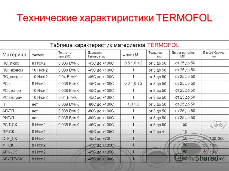 Технические характиристики TERMOFOL Таблица характеристик материалов TERMOFOL Материал Адгезия Тепло-ть при 25С Диапазон Температур Ширина М Толщина мм Длина рулонов МП В виде Скотча мм ПС_люкс8 Н/см20,036 Вт/мК-45С до +100С 0,6 1,0 1,2 от 3 до 50 от