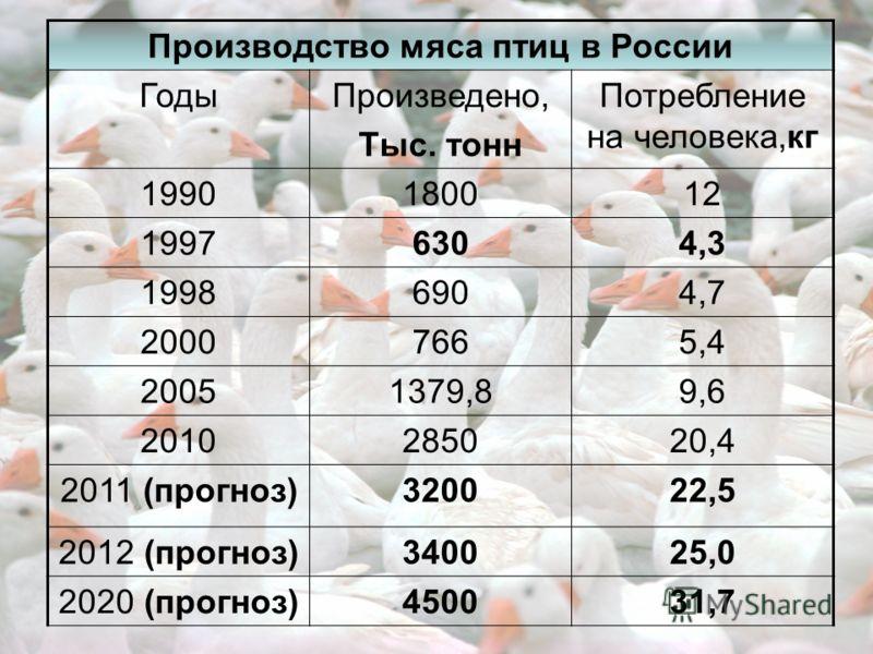Итоги работы ветеринарной службы птицеводческих предприятий Тульской области за 9 месяцев 2011 года