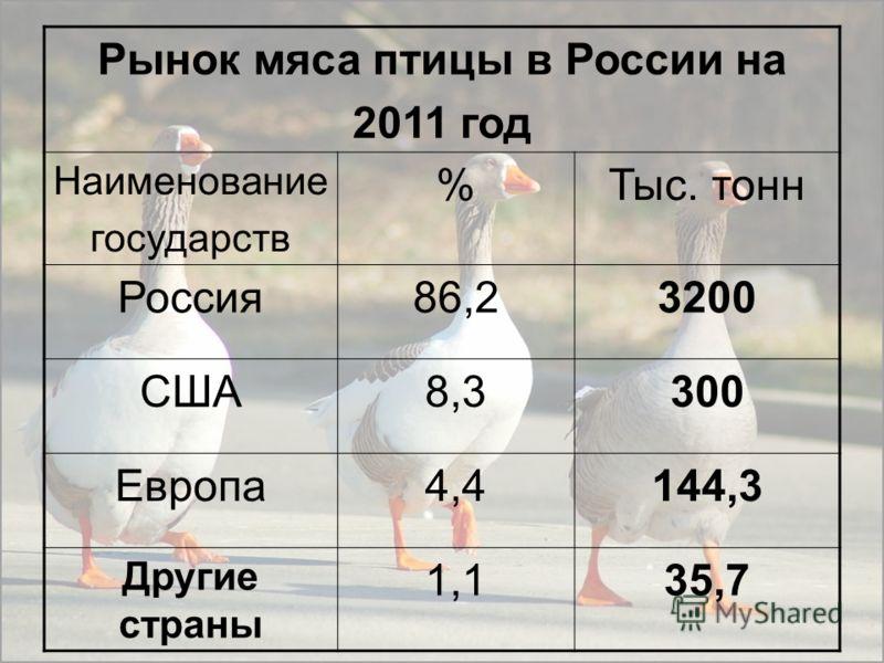 Производство мяса птиц в России ГодыПроизведено, Тыс. тонн Потребление на человека,кг 1990180012 19976304,3 19986904,7 20007665,4 20051379,89,6 2010285020,4 2011 (прогноз)320022,5 2012 (прогноз)340025,0 2020 (прогноз)450031,7