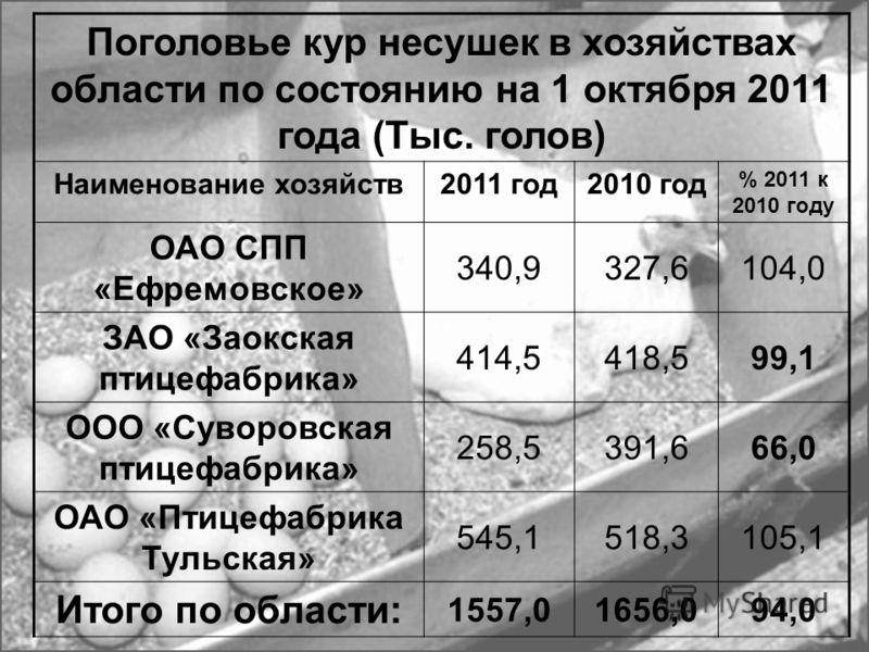 Поголовье птицы в хозяйствах области на 1 октября 2011 года (Тыс. голов) Наименование хозяйств2011 год2010 год % 2011 к 2010 году ОАО СПП «Ефремовское» 505,7489,0103,4 ЗАО «Заокская птицефабрика» 746,1533,0134,0 ООО «Суворовская птицефабрика» 395,753