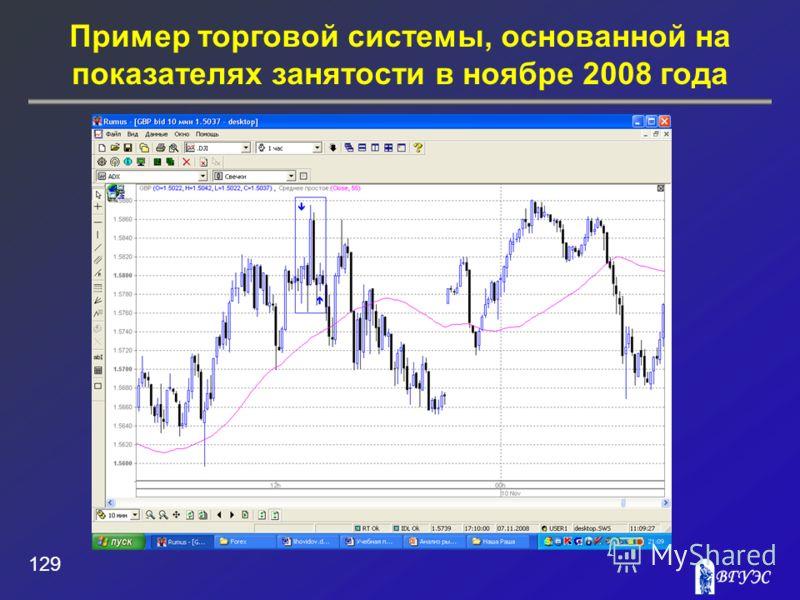 Пример торговой системы, основанной на показателях занятости в ноябре 2008 года 129