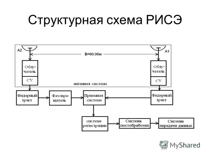 Структурная схема РИСЭ