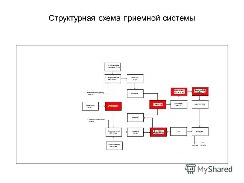 Структурная схема приемной системы