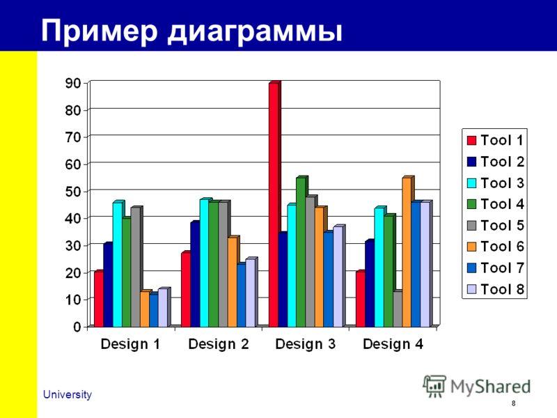 8 University Пример диаграммы