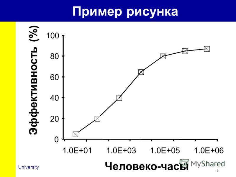 9 University Пример рисунка 0 20 40 60 80 100 1.0E+011.0E+031.0E+051.0E+06 Человеко-часы Эффективность (%)