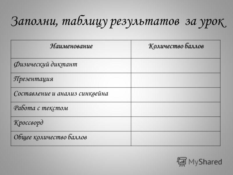 Заполни, таблицу результатов за урок Наименование Количество баллов Физический диктант Презентация Составление и анализ синквейна Работа с текстом Кроссворд Общее количество баллов