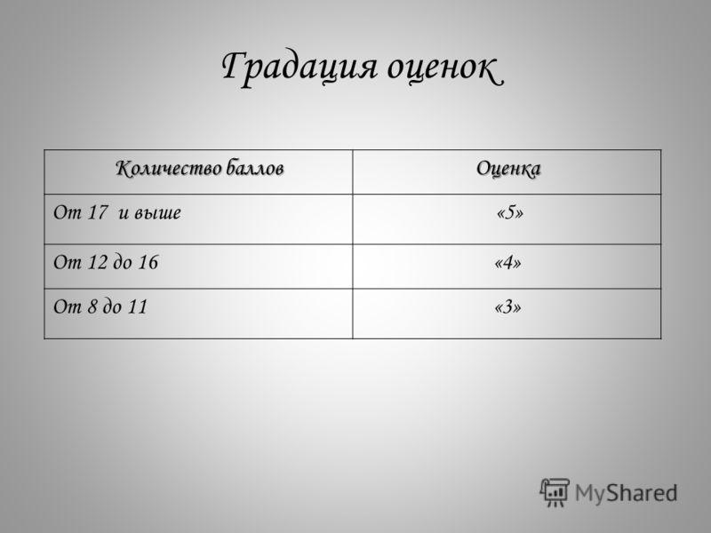 Градация оценок Количество баллов Оценка От 17 и выше «5» От 12 до 16«4» От 8 до 11«3»