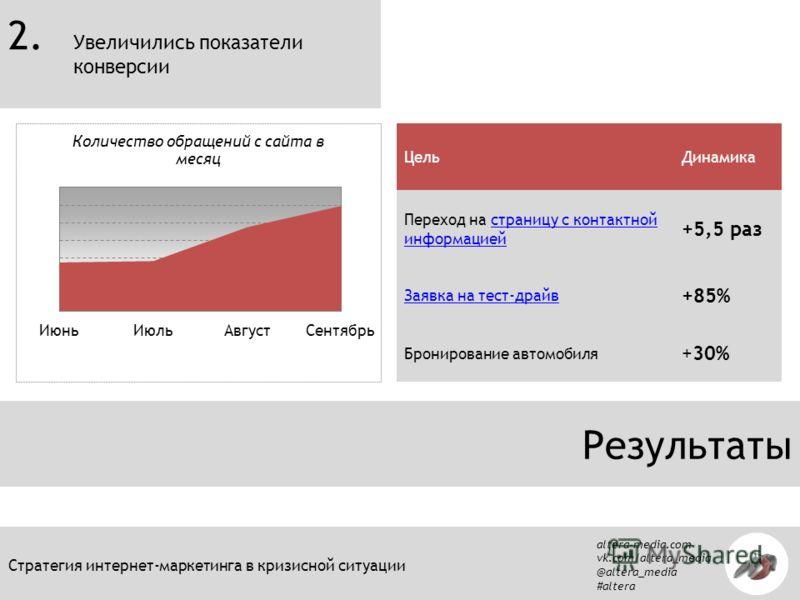 altera-media.com vk.com/altera_media @altera_media #altera Стратегия интернет-маркетинга в кризисной ситуации Результаты ЦельДинамика Переход на страницу с контактной информациейстраницу с контактной информацией +5,5 раз Заявка на тест-драйв +85% Бро