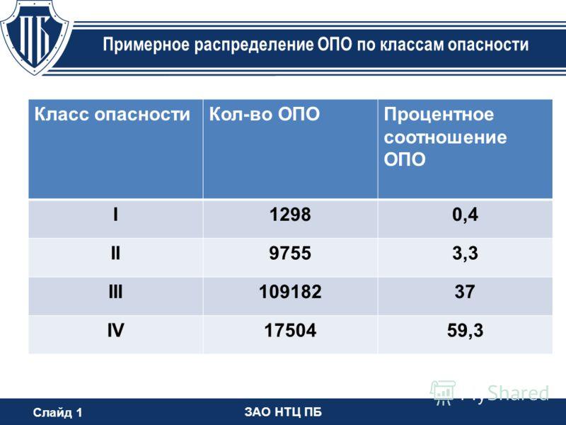Слайд 1 ЗАО НТЦ ПБ Примерное распределение ОПО по классам опасности Класс опасностиКол-во ОПОПроцентное соотношение ОПО I12980,4 II97553,3 III10918237 IV1750459,3