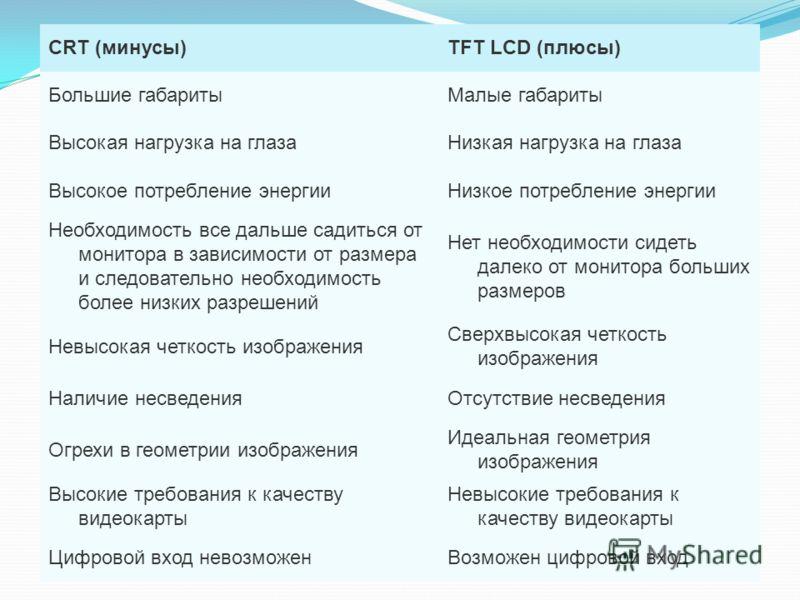 CRT (минусы)TFT LCD (плюсы) Большие габаритыМалые габариты Высокая нагрузка на глазаНизкая нагрузка на глаза Высокое потребление энергииНизкое потребление энергии Необходимость все дальше садиться от монитора в зависимости от размера и следовательно