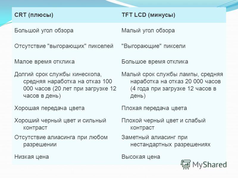 CRT (плюсы)TFT LCD (минусы) Большой угол обзораМалый угол обзора Отсутствие