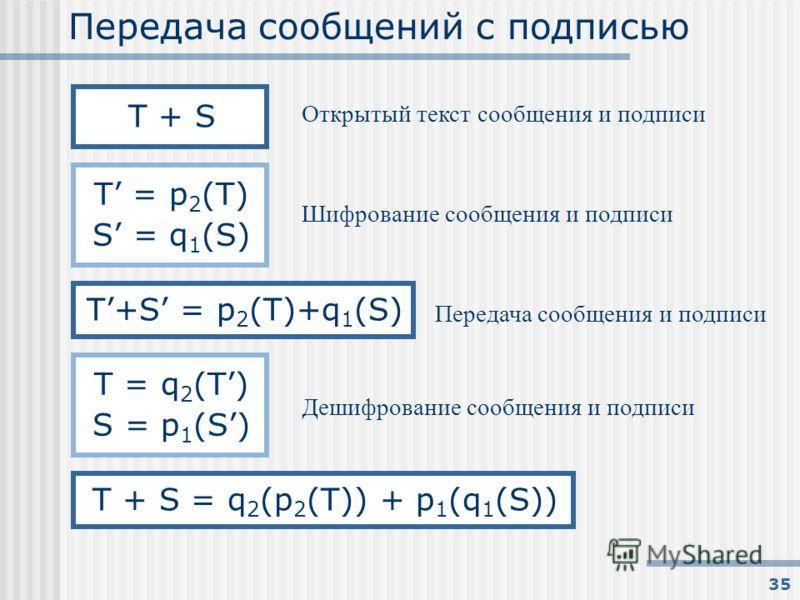 35 Передача сообщений с подписью Открытый текст сообщения и подписи T + S Шифрование сообщения и подписи T = p 2 (T) S = q 1 (S) Передача сообщения и подписи T+S = p 2 (T)+q 1 (S) T = q 2 (T) S = p 1 (S) Дешифрование сообщения и подписи T + S = q 2 (