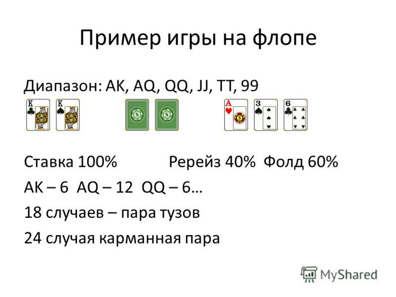Пример игры на флопе Диапазон: AK, AQ, QQ, JJ, TT, 99 Ставка 100% Ререйз 40% Фолд 60% AK – 6 AQ – 12 QQ – 6… 18 случаев – пара тузов 24 случая карманная пара