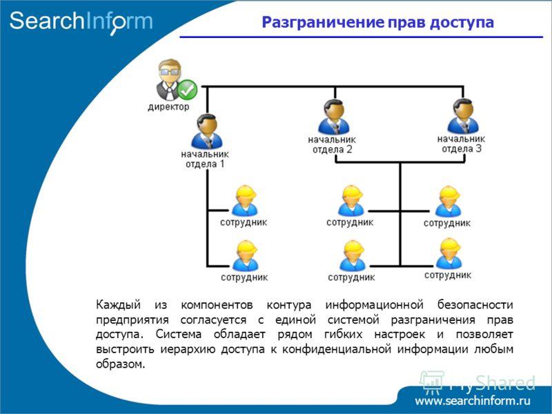 Разграничение прав доступа www.searchinform.ru Каждый из компонентов контура информационной безопасности предприятия согласуется с единой системой разграничения прав доступа. Система обладает рядом гибких настроек и позволяет выстроить иерархию досту