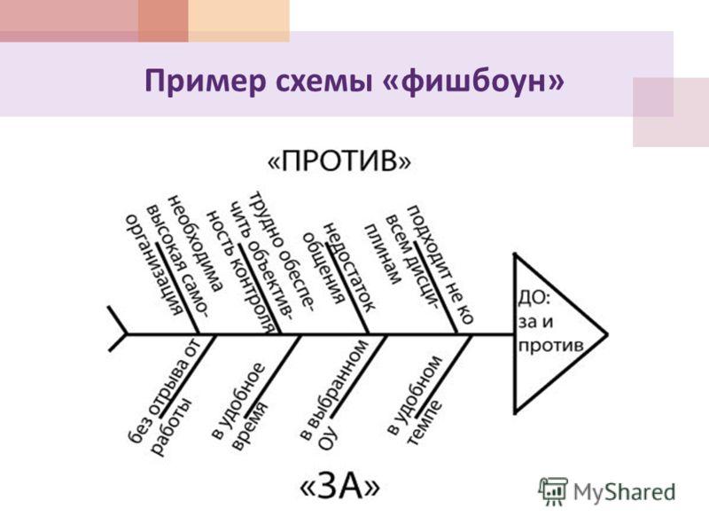 Пример схемы « фишбоун »