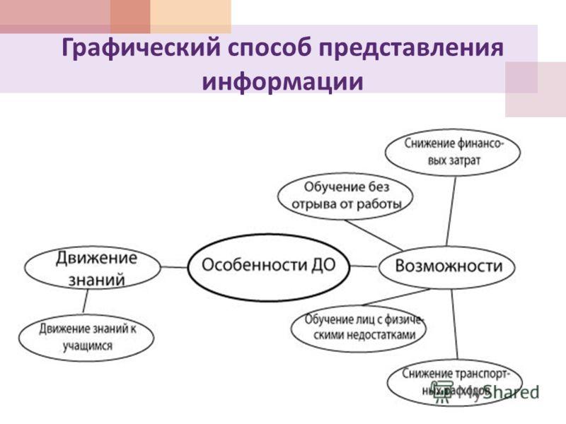 Графический способ представления информации
