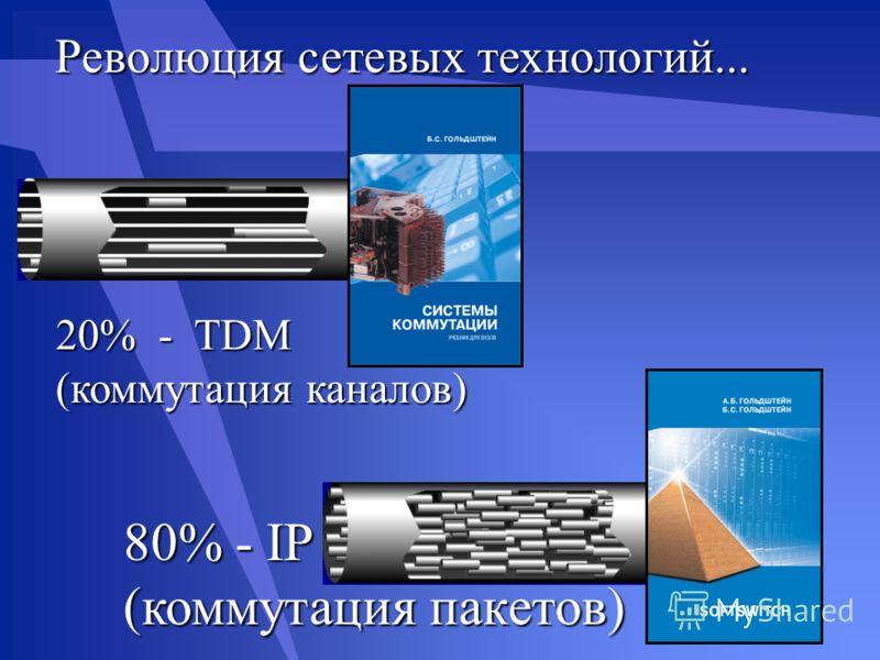 Революция сетевых технологий... 20% - TDM (коммутация каналов) 80% - IР (коммутация пакетов)