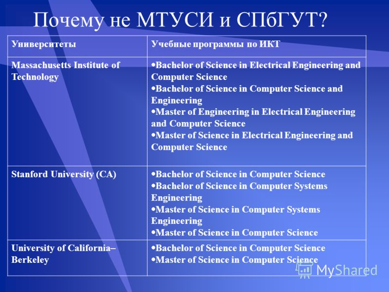 Почему не МТУСИ и СПбГУТ? УниверситетыУчебные программы по ИКТ Massachusetts Institute of Technology Bachelor of Science in Electrical Engineering and Computer Science Bachelor of Science in Computer Science and Engineering Master of Engineering in E