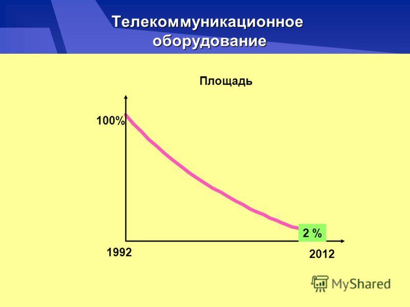 Телекоммуникационное оборудование Площадь 100% 1992 2012 2 %