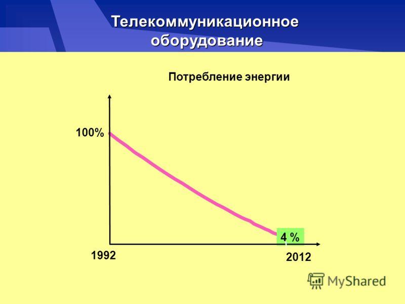 Потребление энергии 4 % 1992 2012 100% Телекоммуникационное оборудование