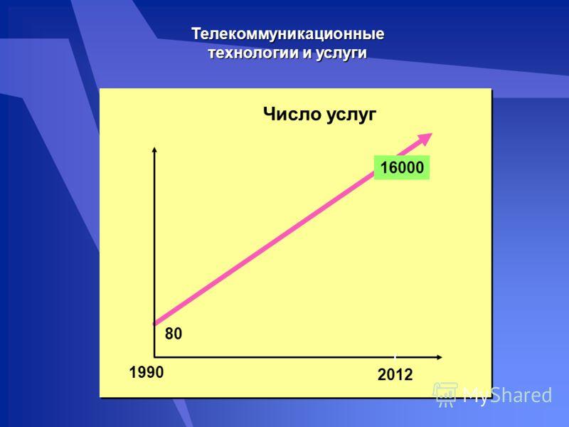 Число услуг Телекоммуникационные технологии и услуги 1990 2012 8080 16000
