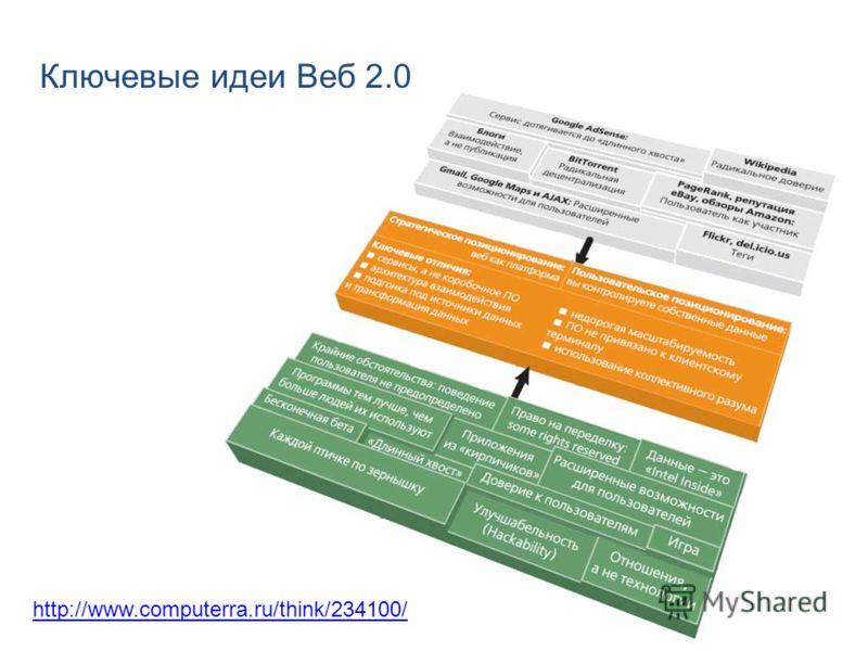 13 http://www.computerra.ru/think/234100/ Ключевые идеи Веб 2.0