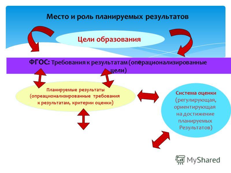 Место и роль планируемых результатов Цели образования ФГОС: Требования к результатам (оп е рационализированные цели) Планируемые результаты (опреационализированные требования к результатам, критерии оценки ) Система оценки (регулирующая, ориентирующа