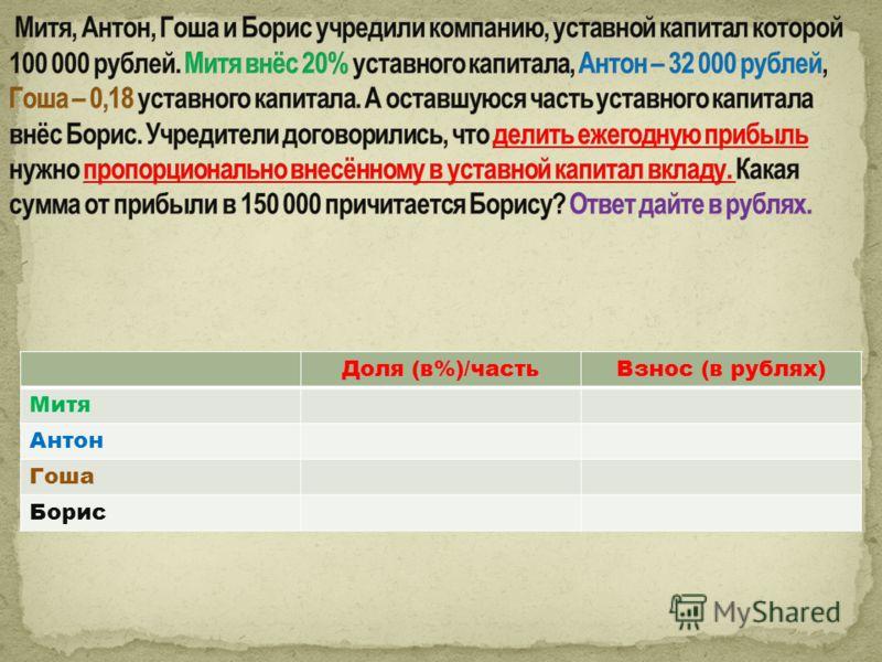 Доля (в%)/частьВзнос (в рублях) Митя Антон Гоша Борис