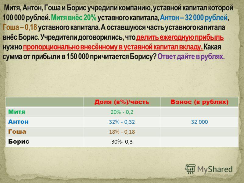 Доля (в%)/частьВзнос (в рублях) Митя 20% - 0,2 Антон 32% - 0,3232 000 Гоша 18% - 0,18 Борис 30%- 0,3