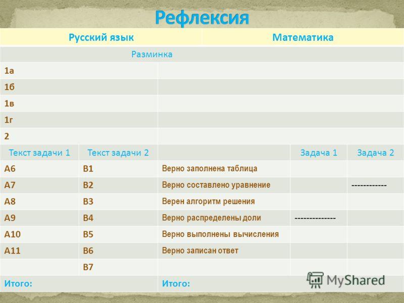 Русский языкМатематика Разминка 1а 1б 1в 1г 2 Текст задачи 1Текст задачи 2Задача 1Задача 2 А6В1 Верно заполнена таблица А7В2 Верно составлено уравнение ------------ А8В3 Верен алгоритм решения А9В4 Верно распределены доли -------------- А10В5 Верно в