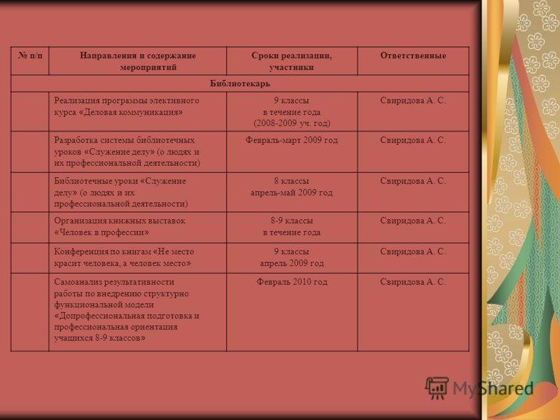 п/пНаправления и содержание мероприятий Сроки реализации, участники Ответственные Библиотекарь Реализация программы элективного курса « Деловая коммуникация » 9 классы в течение года (2008-2009 уч. год) Свиридова А. С. Разработка системы библиотечных
