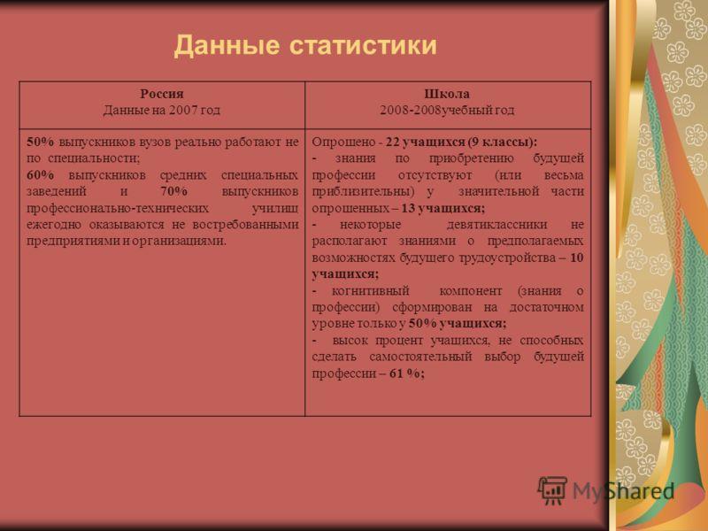 Данные статистики Россия Данные на 2007 год Школа 2008-2008учебный год 50% выпускников вузов реально работают не по специальности; 60% выпускников средних специальных заведений и 70% выпускников профессионально-технических училищ ежегодно оказываются