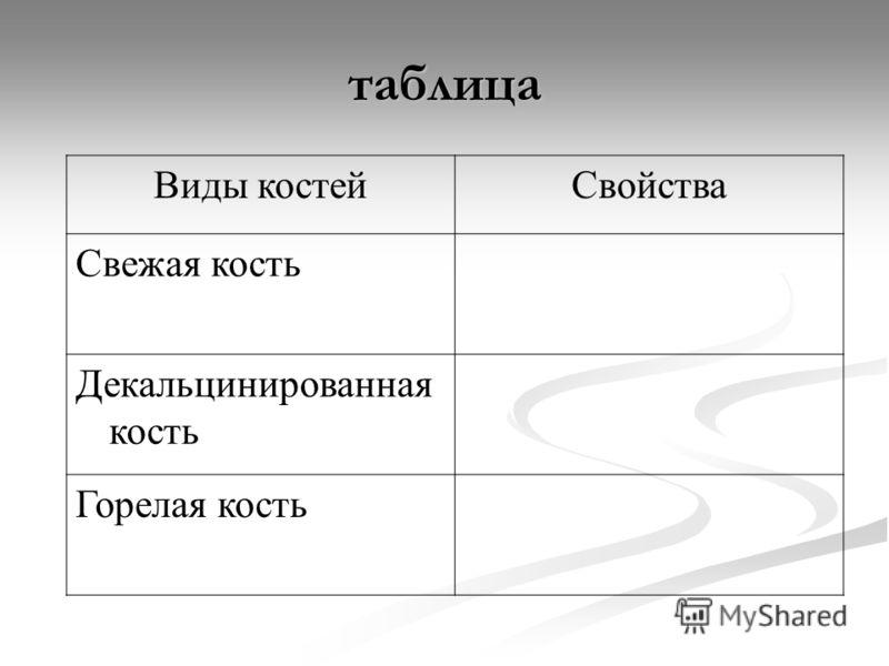 таблица Виды костейСвойства Свежая кость Декальцинированная кость Горелая кость