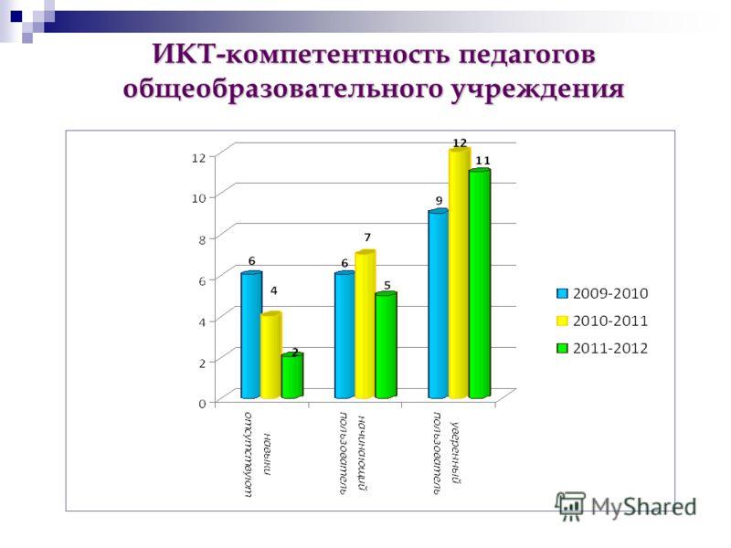 ИКТ-компетентность педагогов общеобразовательного учреждения