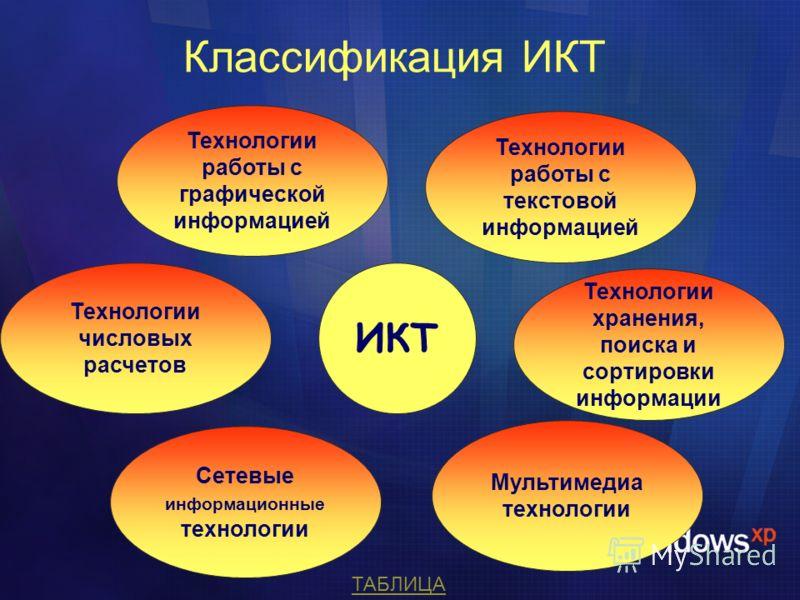 Классификация ИКТ ИКТ Технологии работы с текстовой информацией Технологии хранения, поиска и сортировки информации Мультимедиа технологии Технологии работы с графической информацией Технологии числовых расчетов Сетевые информационные технологии ТАБЛ