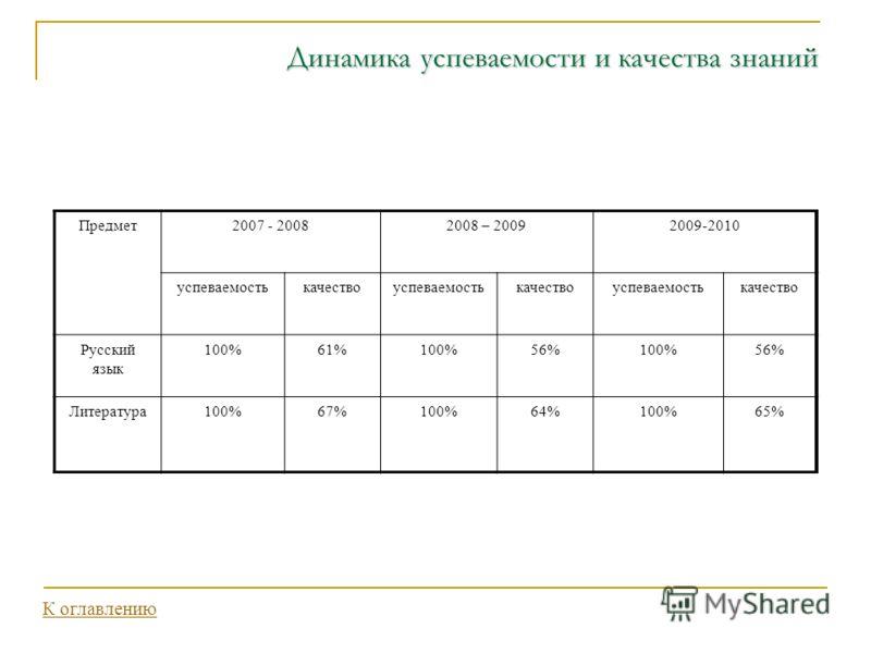 Динамика успеваемости и качества знаний Предмет2007 - 20082008 – 20092009-2010 успеваемостькачествоуспеваемостькачествоуспеваемостькачество Русский язык 100%61%100%56%100%56% Литература100%67%100%64%100%65% К оглавлению