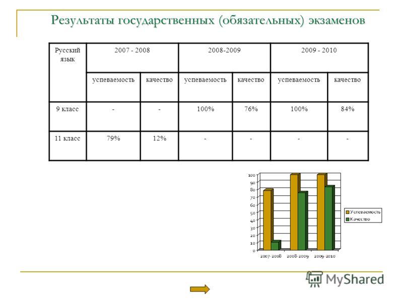 Результаты государственных (обязательных) экзаменов Русский язык 2007 - 20082008-20092009 - 2010 успеваемостькачествоуспеваемостькачествоуспеваемостькачество 9 класс--100%76%100%84% 11 класс79%12%----