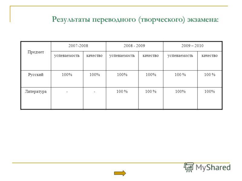 Результаты переводного (творческого) экзамена: Предмет 2007-20082008 - 20092009 – 2010 успеваемостькачествоуспеваемостькачествоуспеваемостькачество Русский100% Литература--100 %